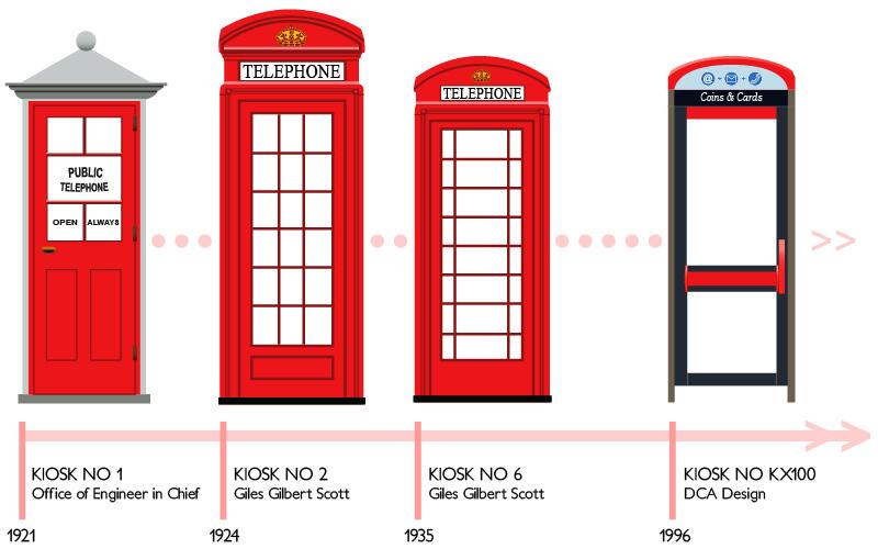 Как нарисовать телефонную будку из лондона